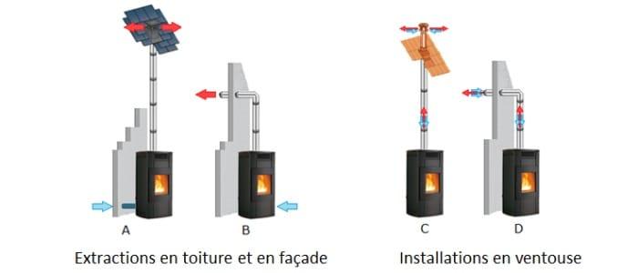installation d un poele a bois sans conduit de cheminee