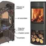 Poele a bois double combustion feu continu