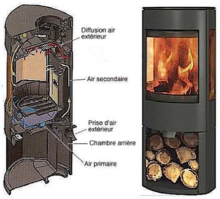 poele a bois feu continu double combustion